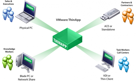 VMWare ThinApp Enterprise 5.1.0 Build 2079447