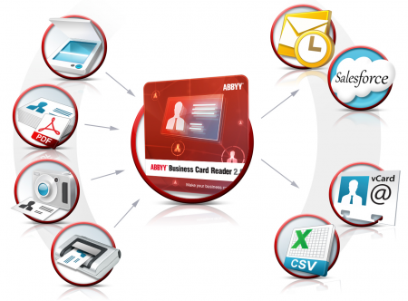 ABBYY Business Card Reader 2.0 Build 11.0.113.153