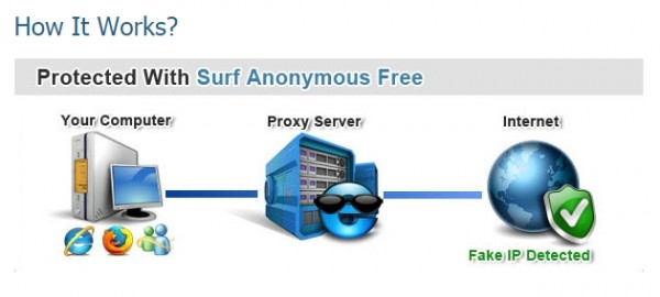 Surf Anonymous Free 2.4.7.8
